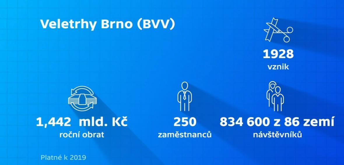 Veletrhy Brno (BVV)