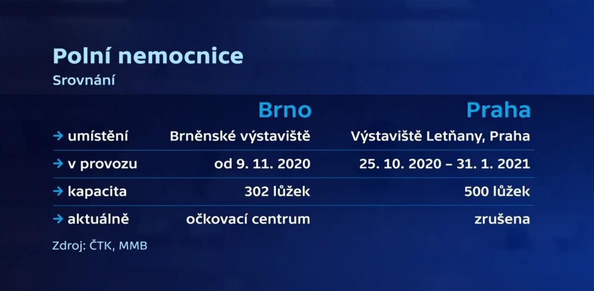 Srovnání polních nemocnic v Brně a Praze