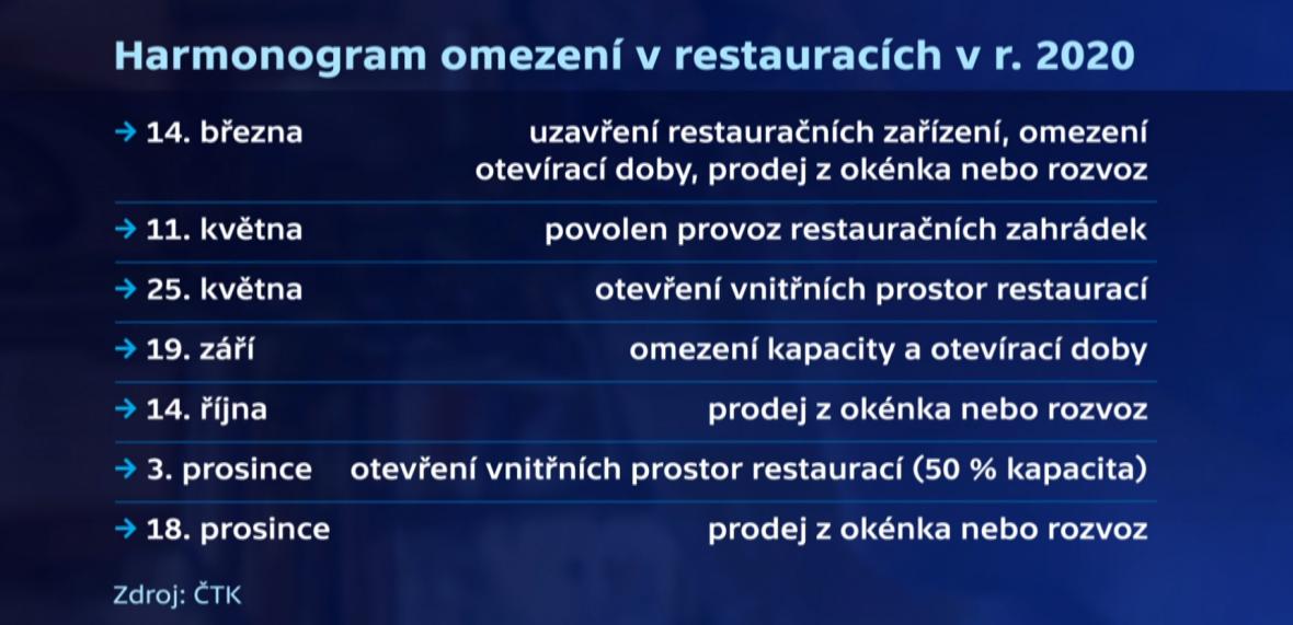 Harmonogram omezení v restauracích v roce 2020