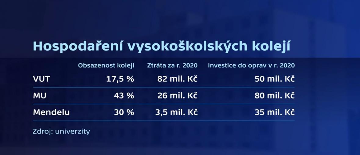 Hospodaření vysokoškolských kolejí v Brně
