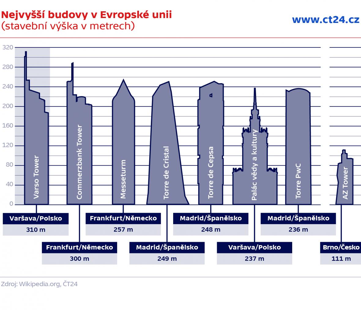 Nejvyšší budovy v Evropské unii