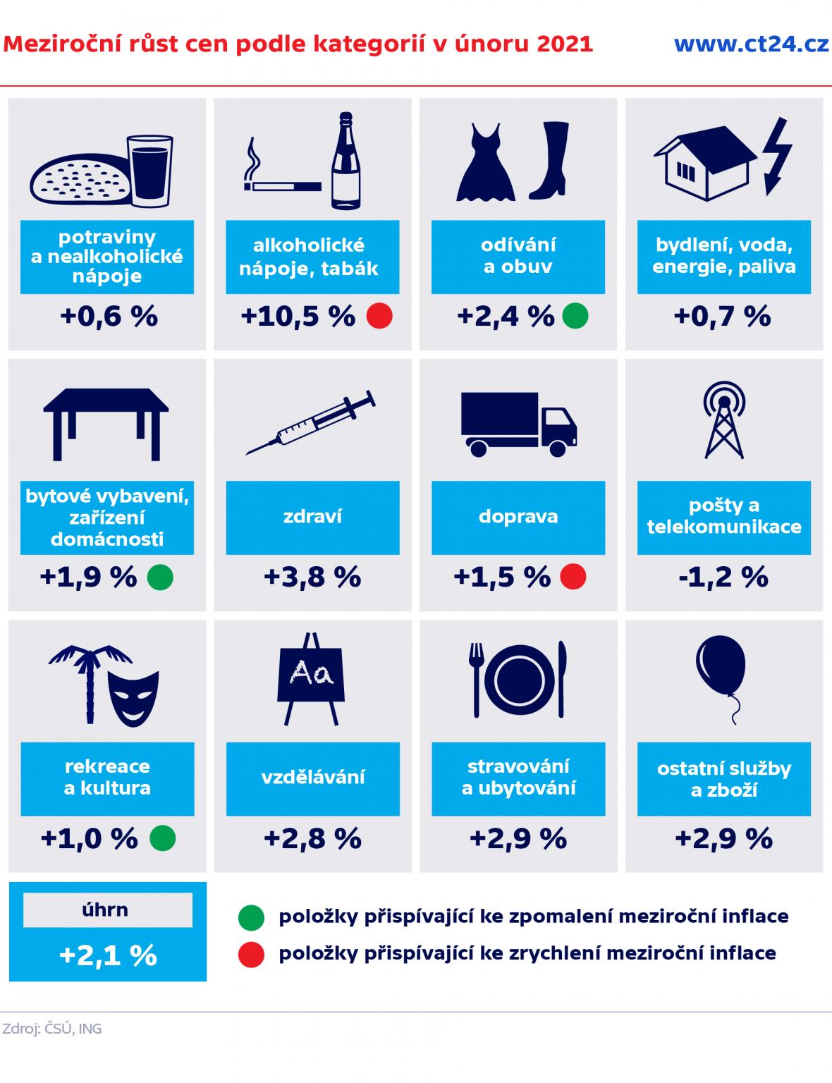 Meziroční růst cen podle kategorií v únoru 2021