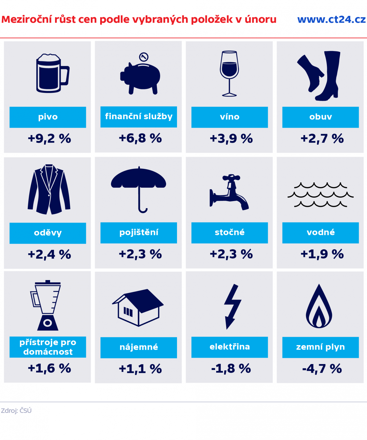 Meziroční růst cen podle vybraných položek v únoru