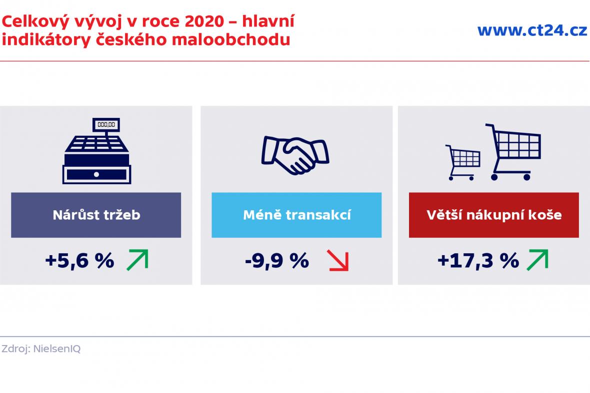 Celkový vývoj v roce 2020 – hlavní indikátory českého maloobchodu