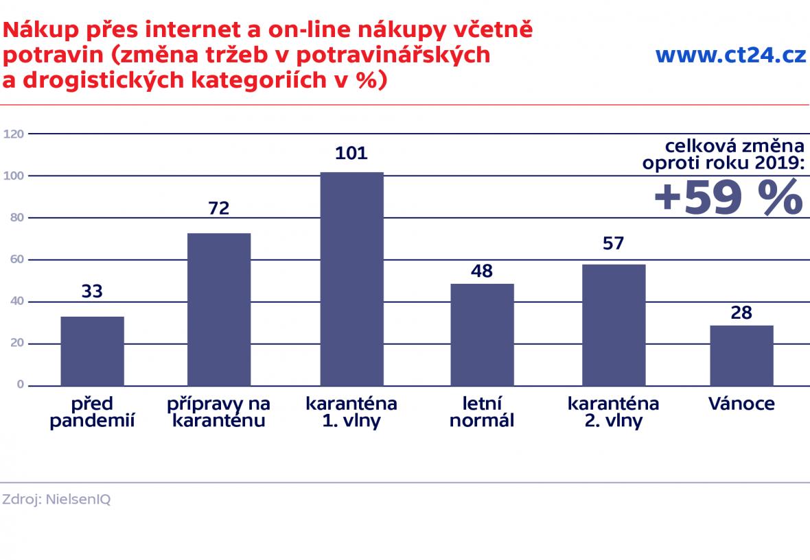 Nákup přes internet a on-line nákupy včetně potravin (změna tržeb v potravinářských a drogistických kategoriích v %)