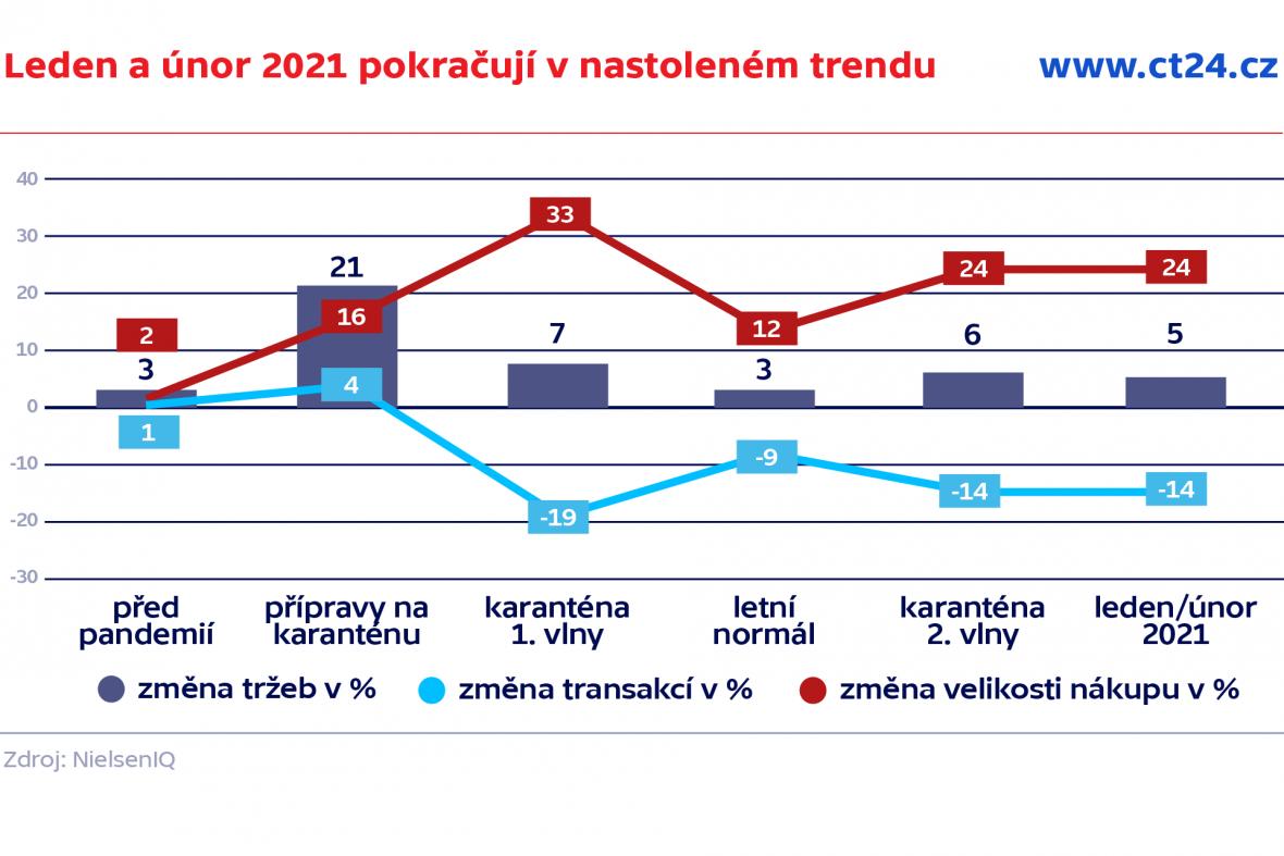 Leden a únor 2021 pokračují v nastoleném trendu