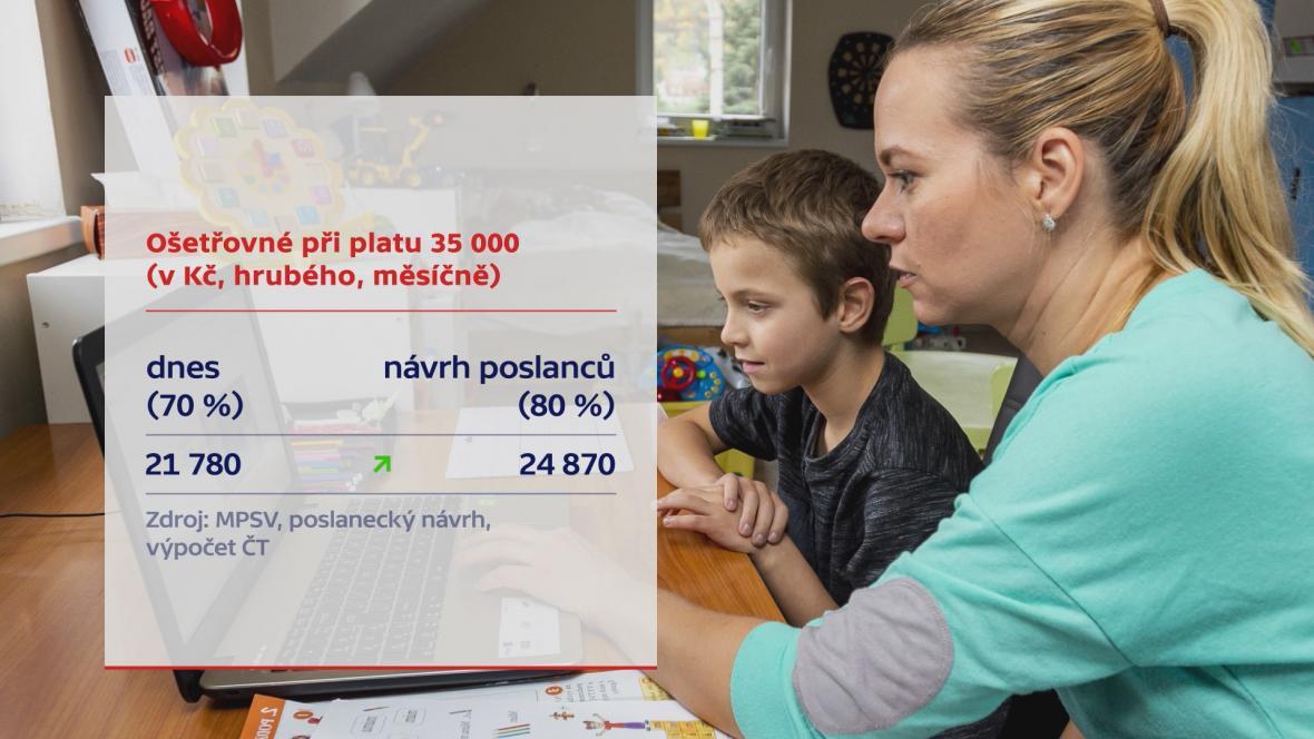 Očetřovné při platu 35 tisíc