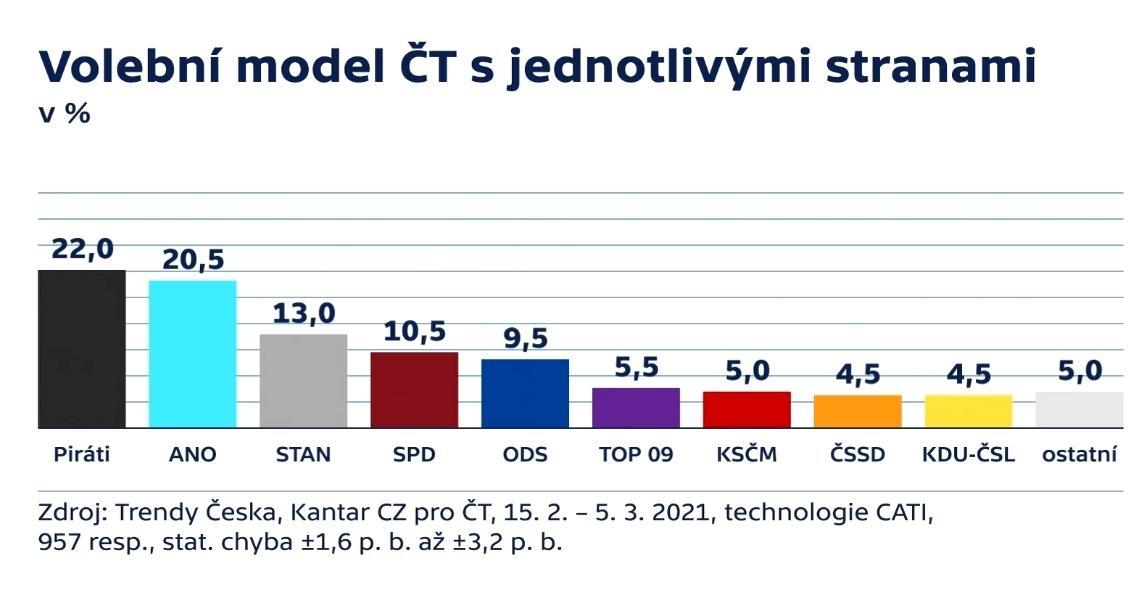 Volební model ČT s jednotlivými stranami
