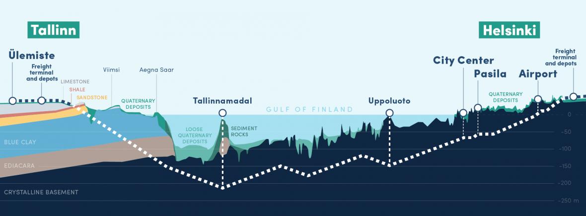 Tunel by měl propojit Helsinky a Tallinn
