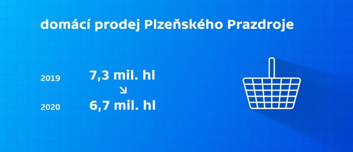 Prodej Plzeňského Prazdroje