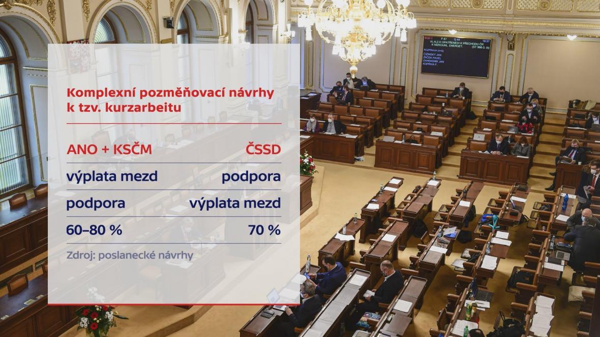 Pozměňovací návrhy kurzarbeitu