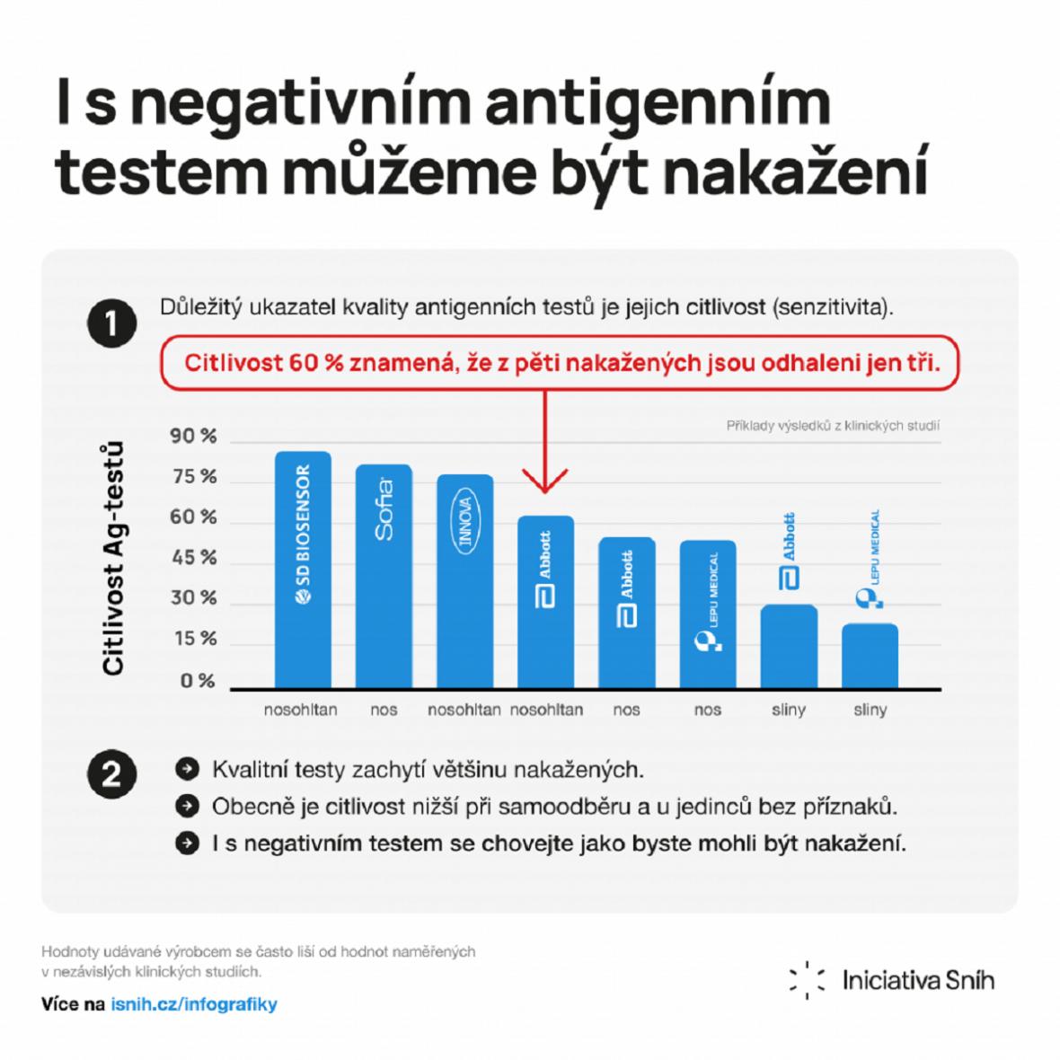 Antigenní testování