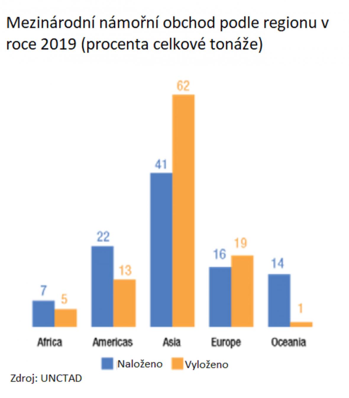 Mezinárodní námořní obchod podle regionů