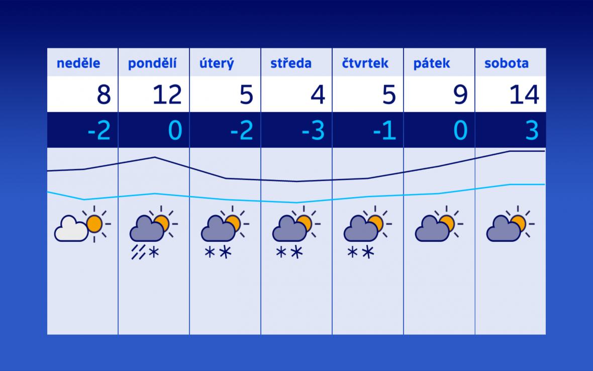 Podprůměrné teploty i příští týden