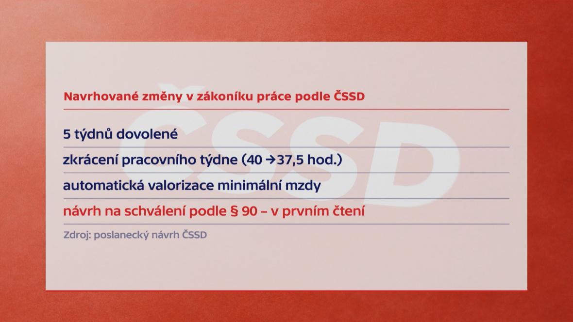 Navrhované změny v zákoníku práce podle ČSSD