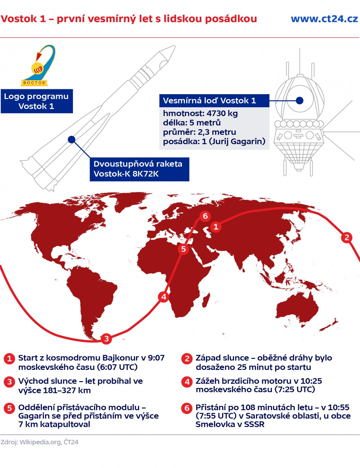 Vostok 1 – první vesmírný let s lidskou posádkou