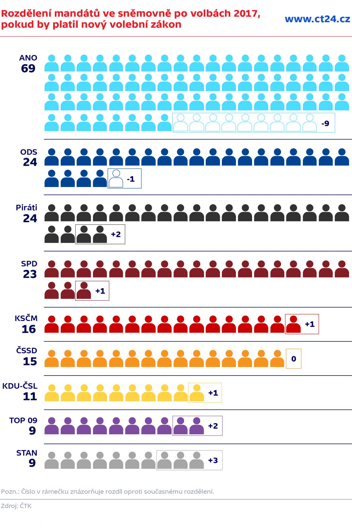 Rozdělení mandátů ve Sněmovně po volbách 2017, pokud by platil nový volební zákon