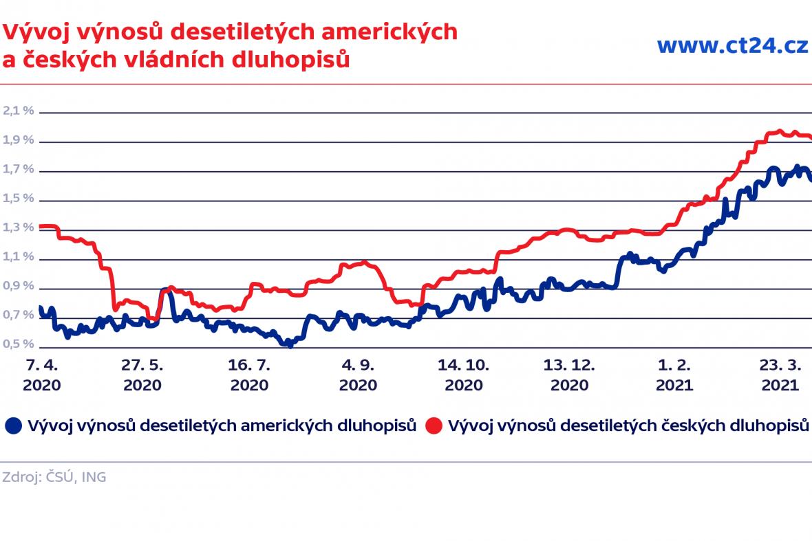 Vývoj výnosů desetiletých amerických a českých vládních bondů