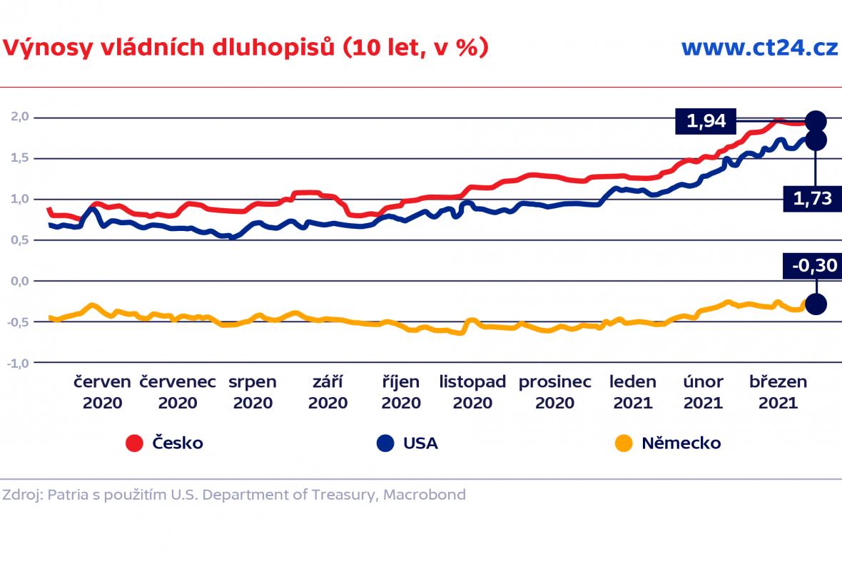 Výnosy vládních dluhopisů (10 let, v %)