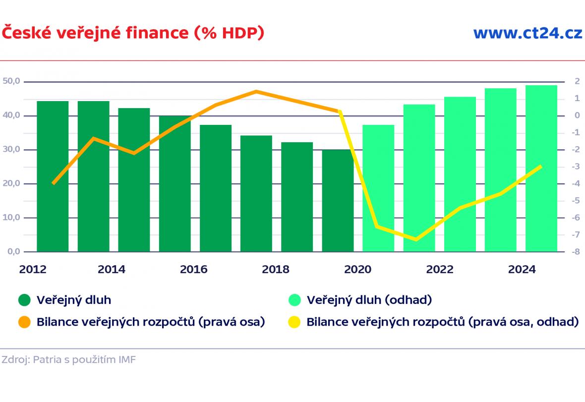 České veřejné finance (% HDP)