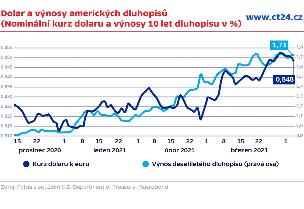 Dolar a výnosy amerických dluhopisů (Nominální kurz dolaru a výnosy 10 let dluhopisu v %)