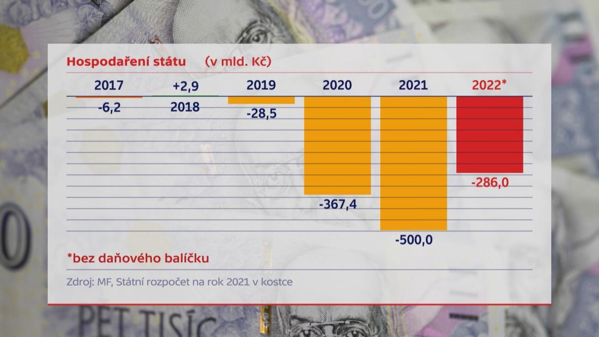Výhled státního rozpočtu z prosince 2020