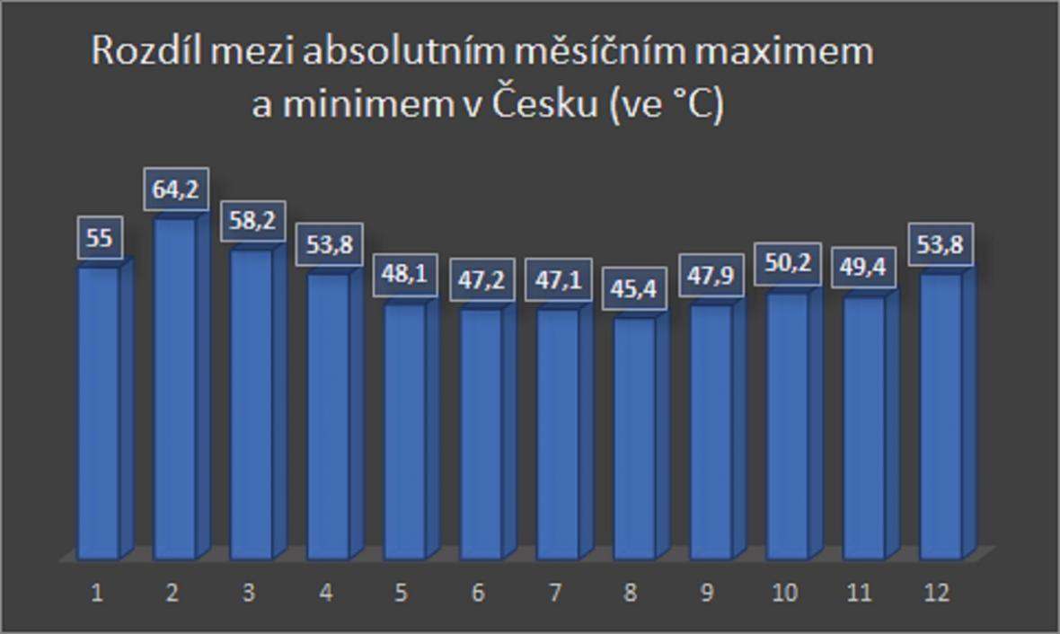 Rozdíl mezi absolutním maximem a minimem