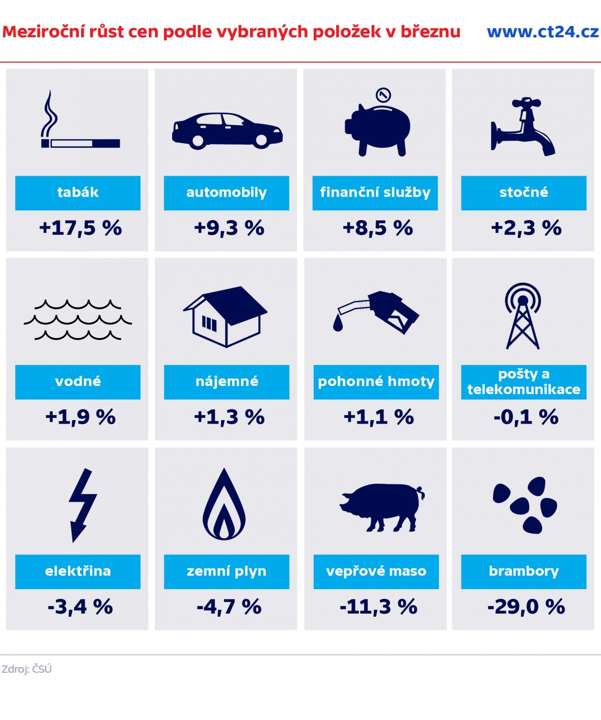 Meziroční růst cen podle vybraných položek v březnu