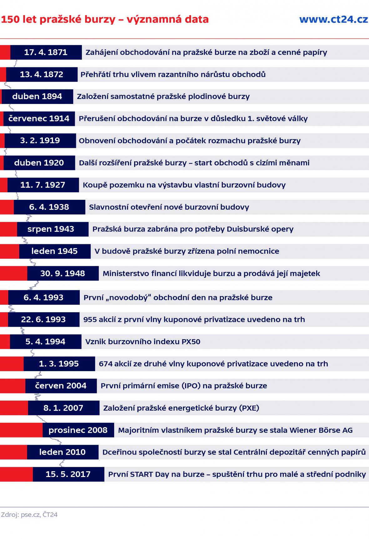 150 let pražské burzy – významná data