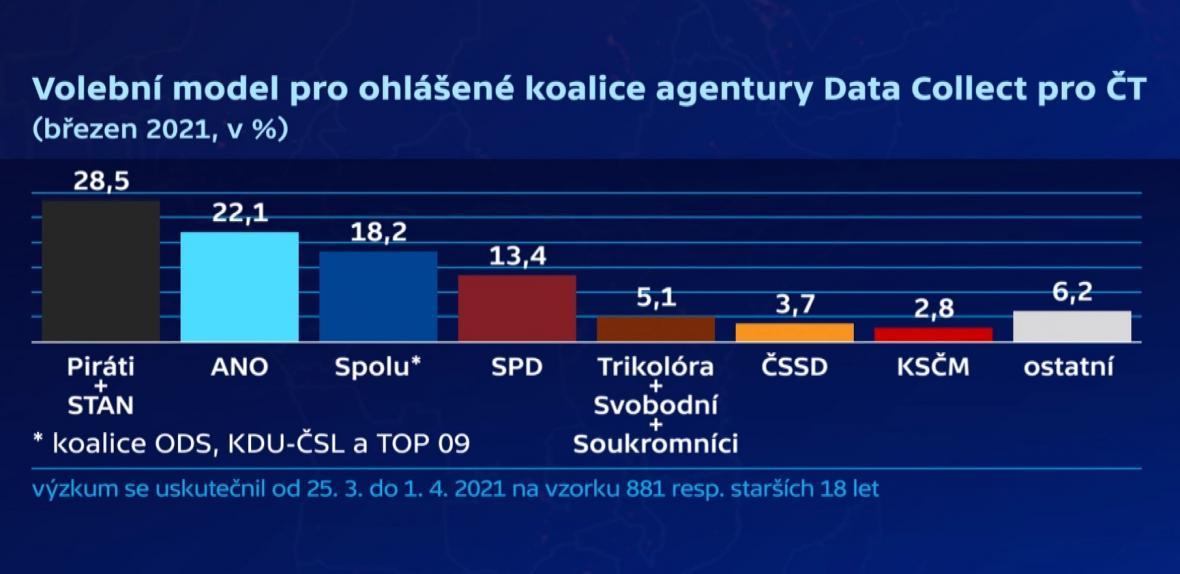 Volební průzkum agentury Data Collect pro ČT