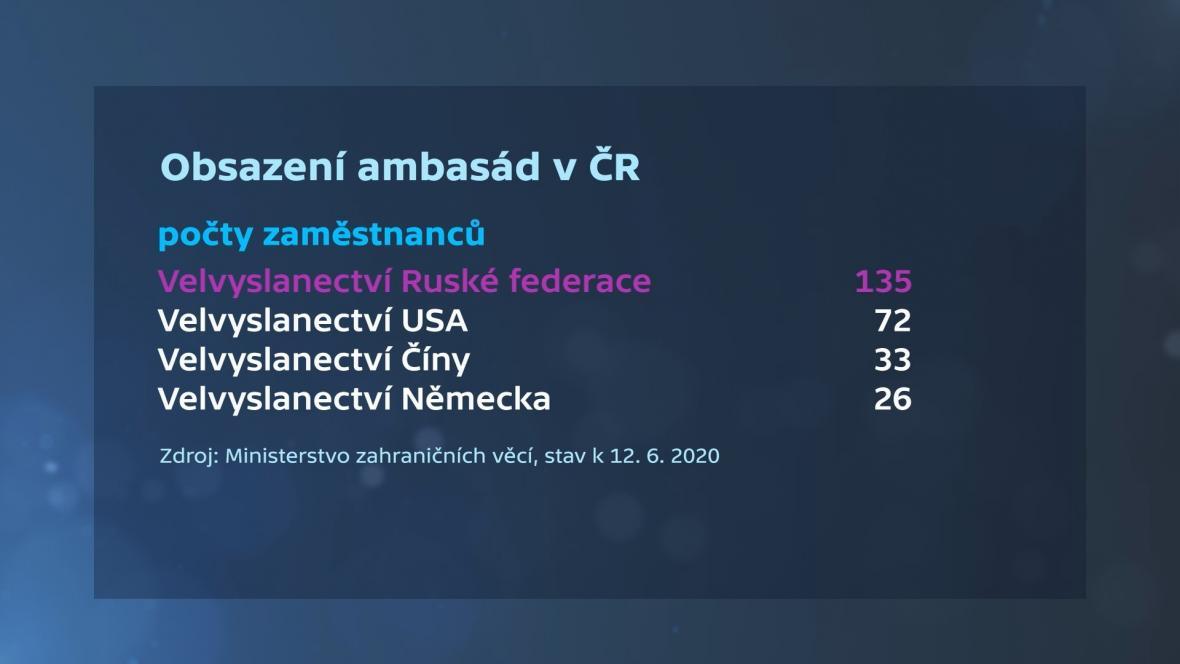 Obsazení ambasád v ČR