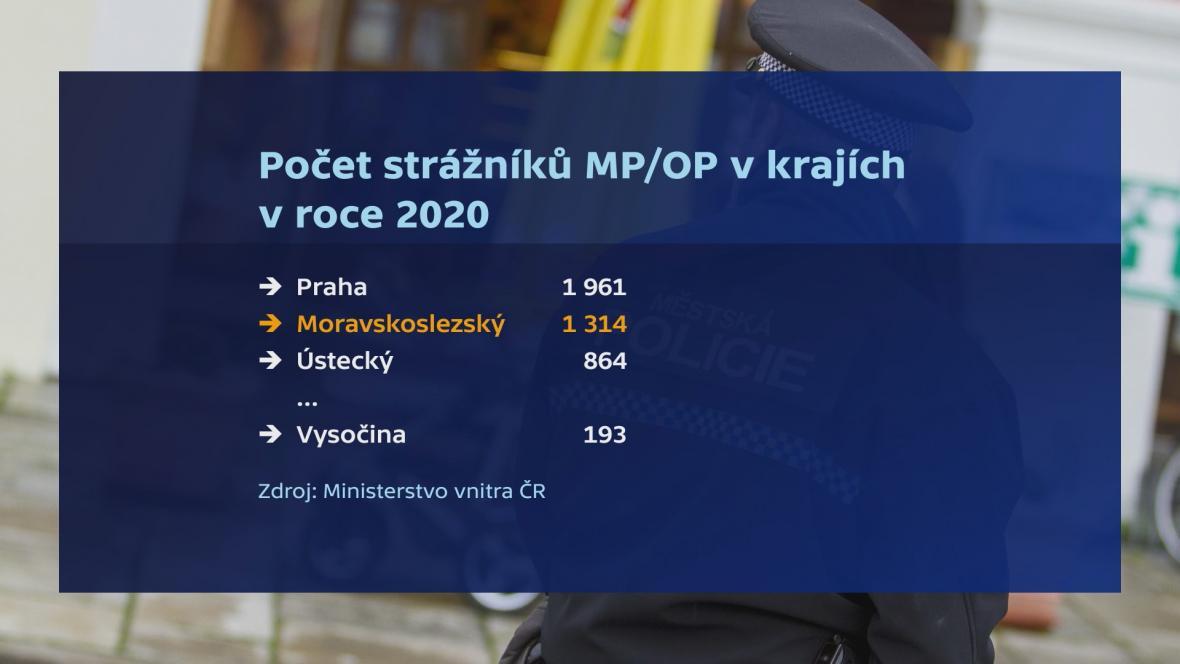 Počet strážníků v krajích v roce 2020