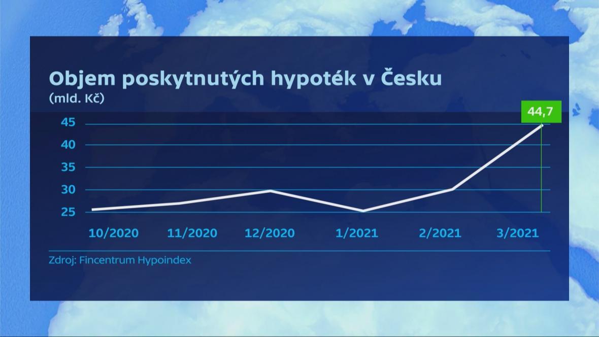 Objem hypoték poskytnutých v ČR