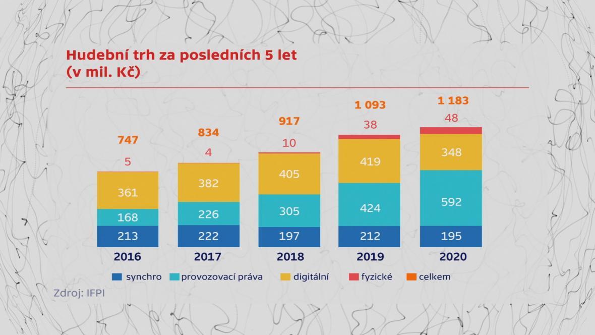 Vývoj na hudením trhu v letech 2016 až 2020