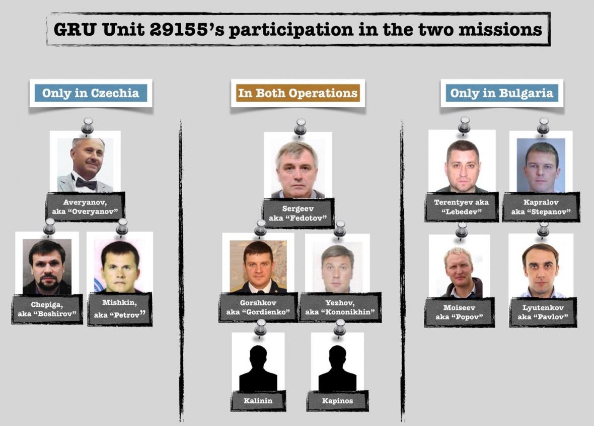 Zapojení agentů GRU do operací v Česku a v Bulharsku podle vyšetřování skupiny Bellingcat