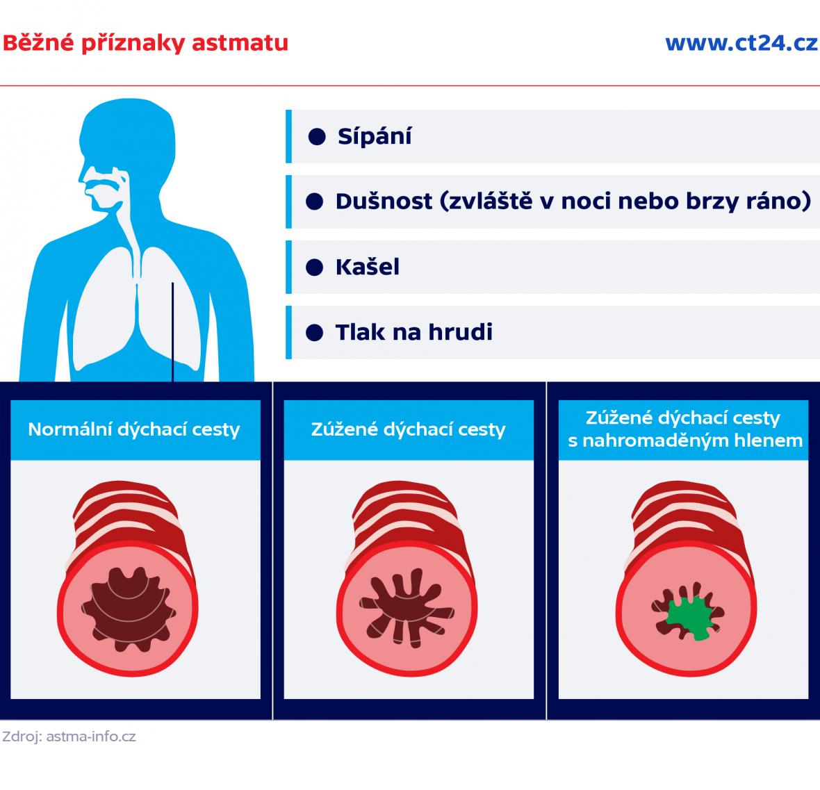 Běžné příznaky astmatu