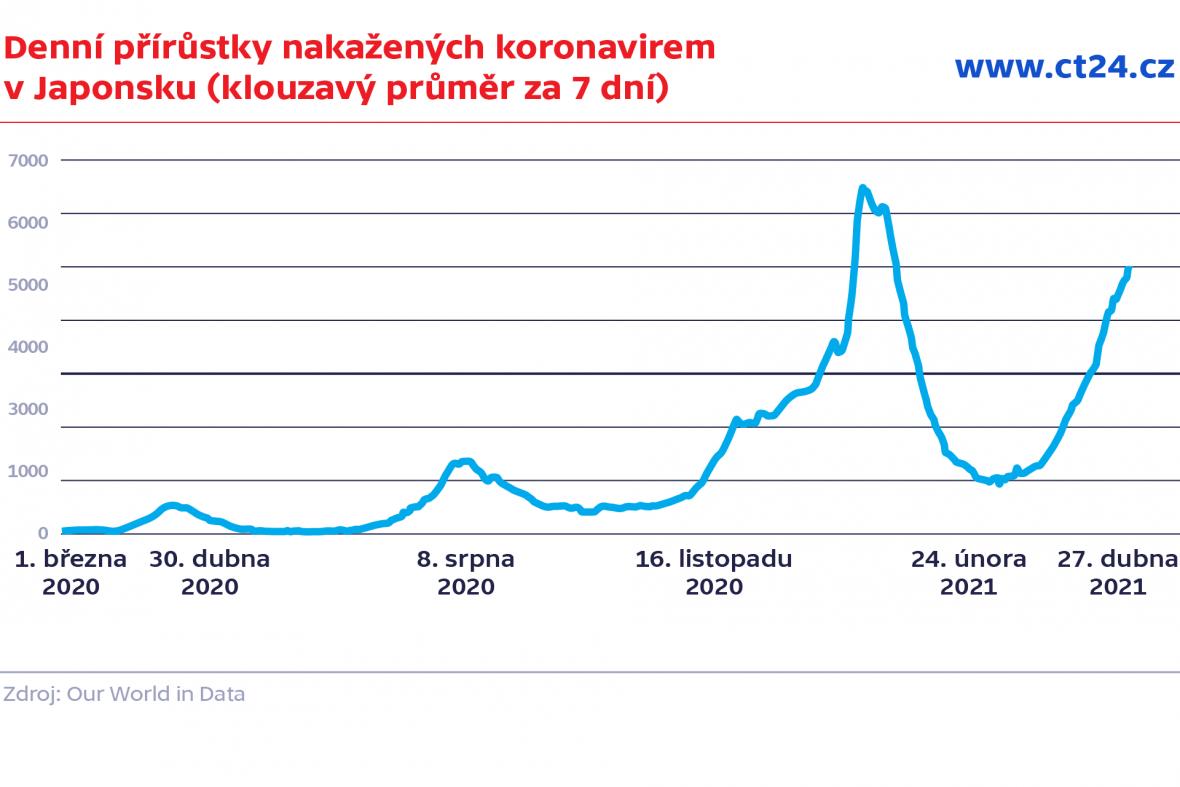 Denní přírůstky nakažených koronavirem v Japonsku (klouzavý průměr za 7 dní)