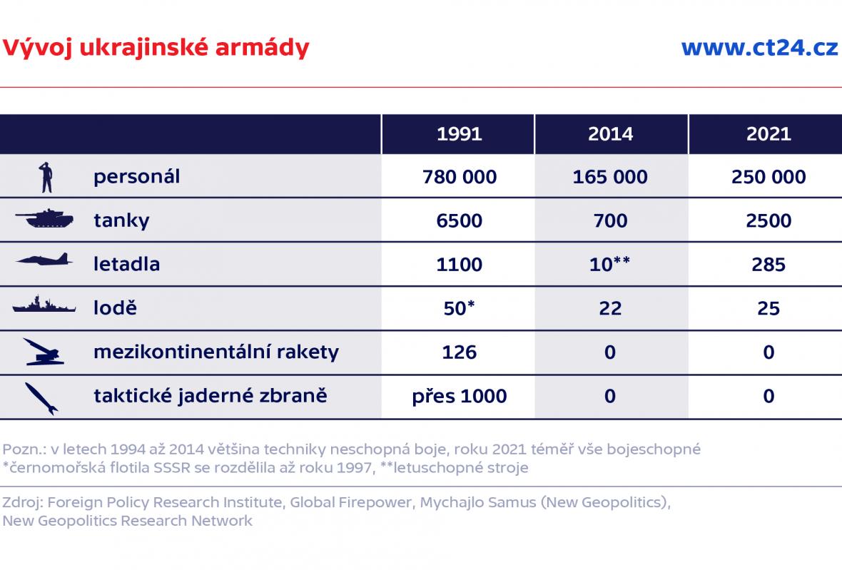 Vývoj ukrajinské armády