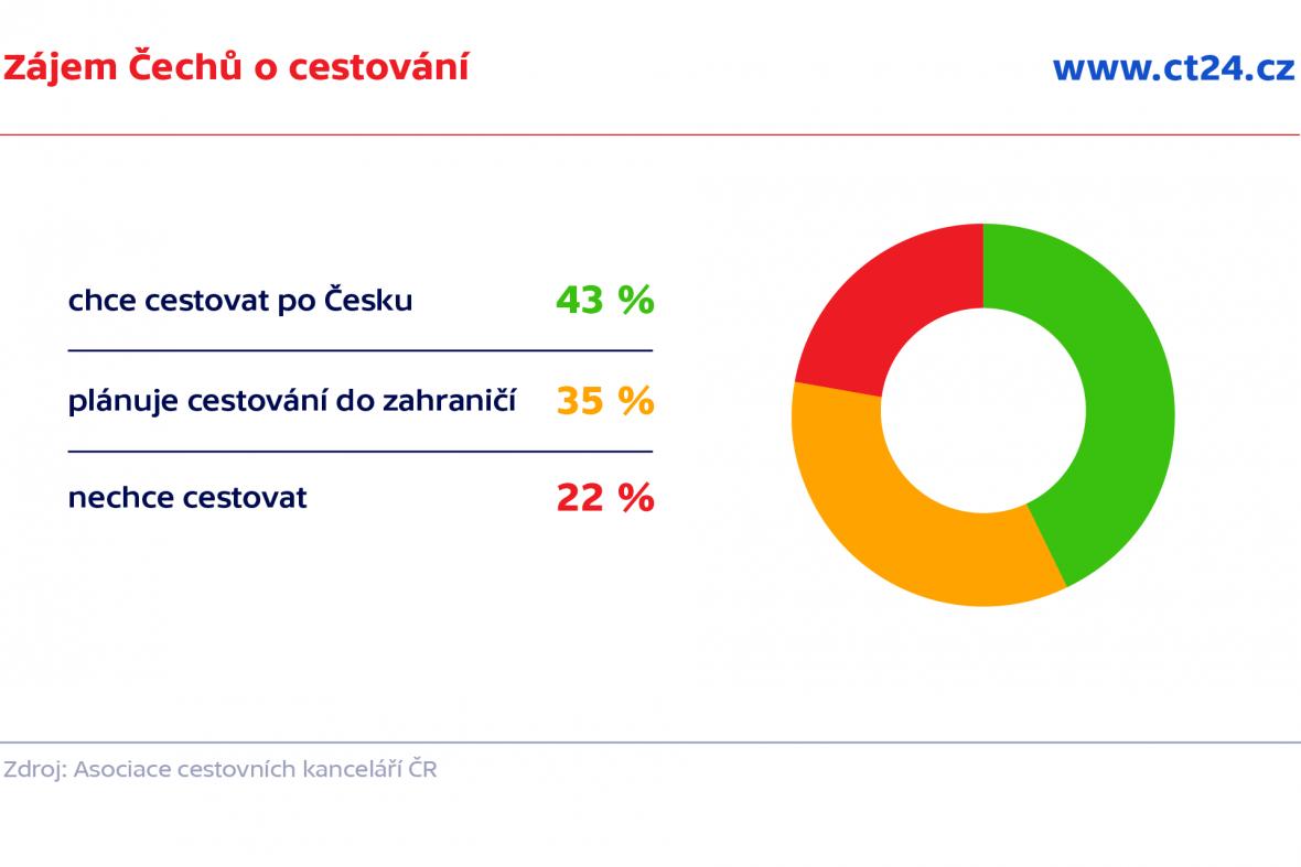 Zájem Čechů o cestování