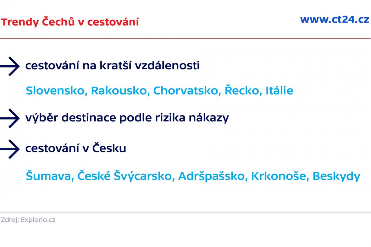 Trendy Čechů v cestování
