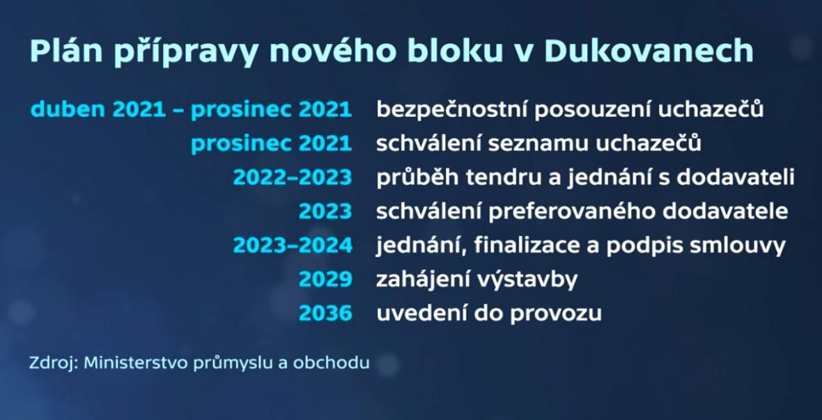 Plán přípravy nového bloku JE Dukovany