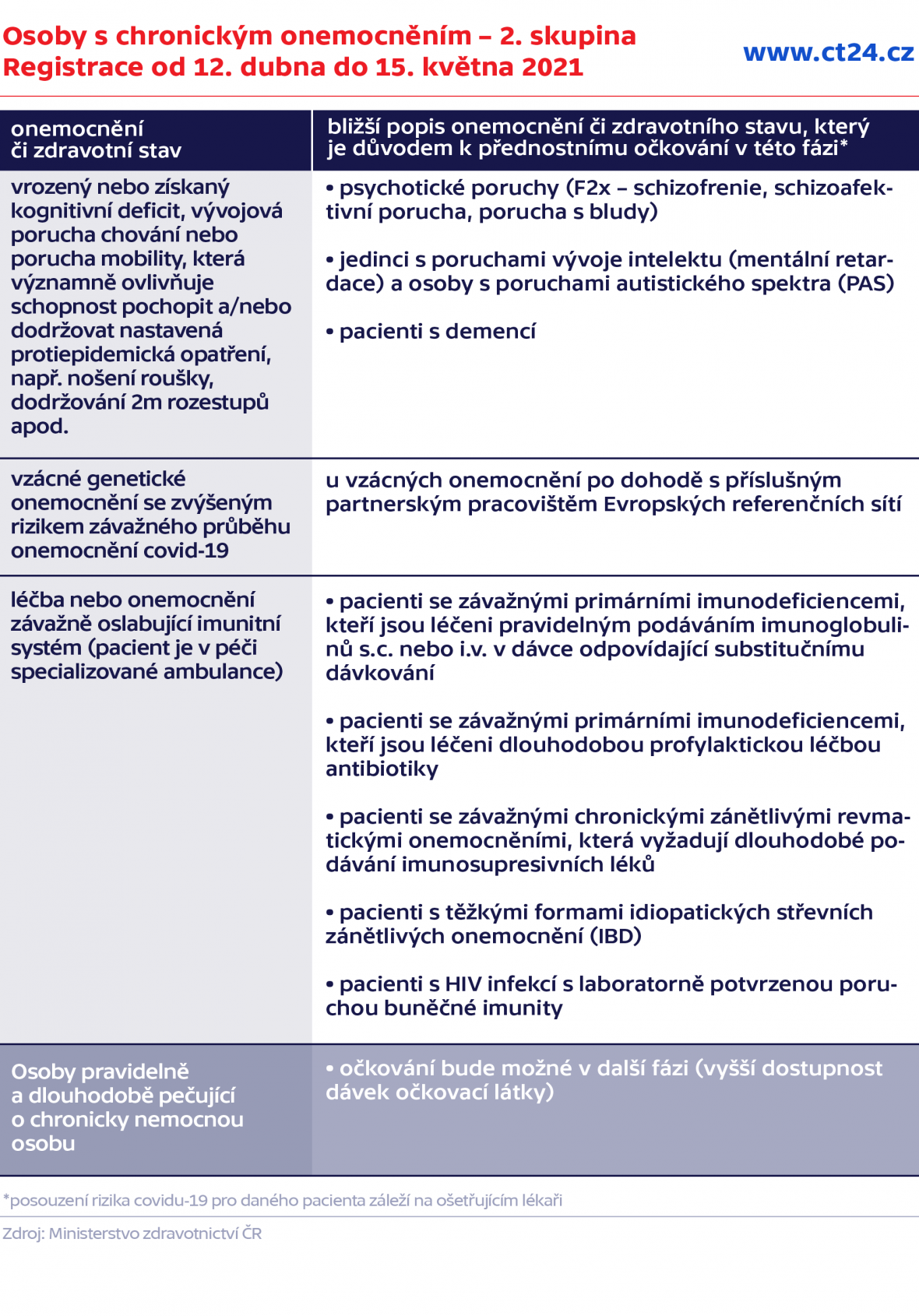 Osoby s chronickým onemocněním – 2. skupina Registrace od 12. dubna do 15. května 2021