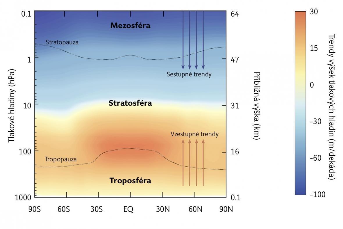 Schéma změny atmosféry