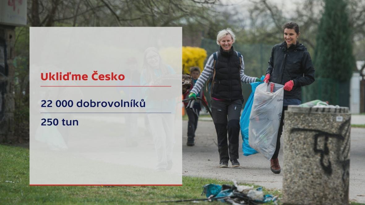 Ukliďme Česko 2020