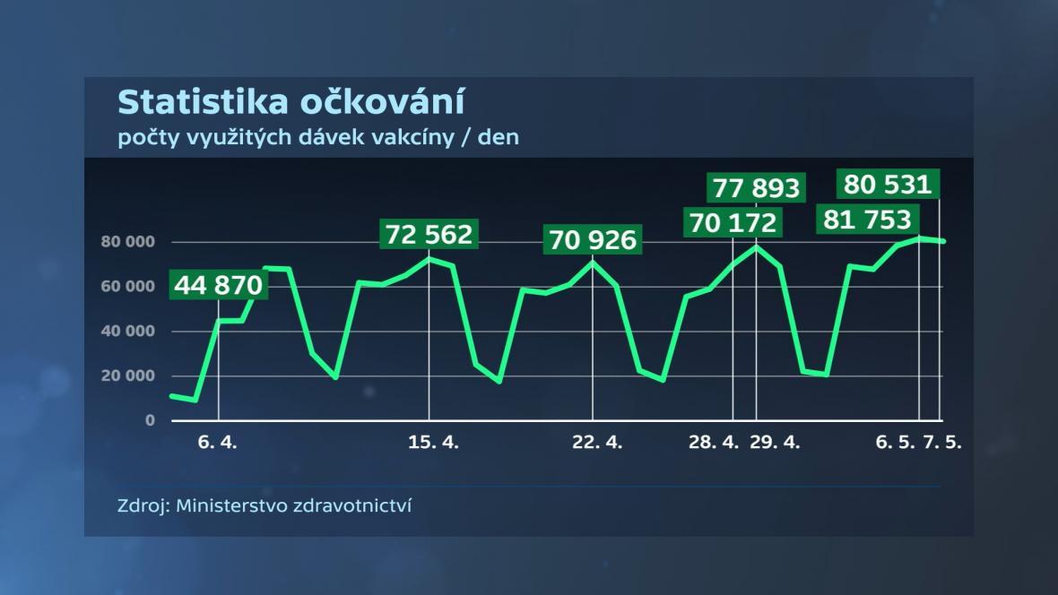 Statistika očkování v České republice