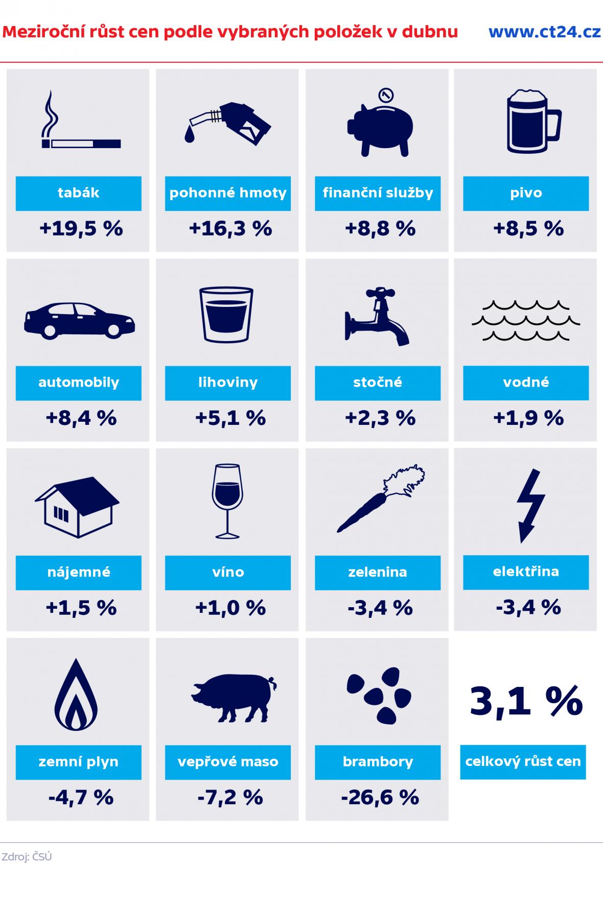 Meziroční růst cen podle vybraných položek v dubnu