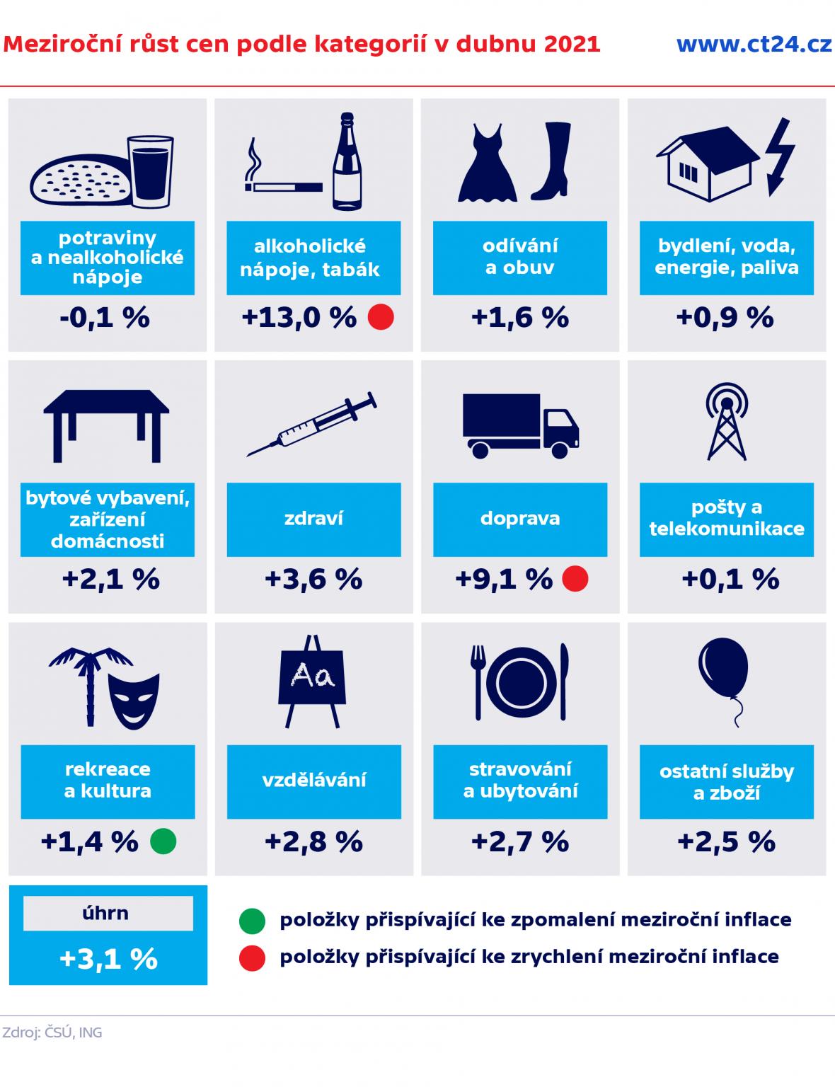 Meziroční růst cen podle kategorií v dubnu 2021