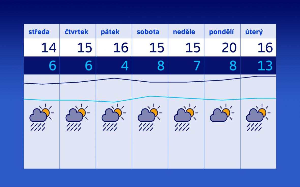 Výhled počasí na další týden