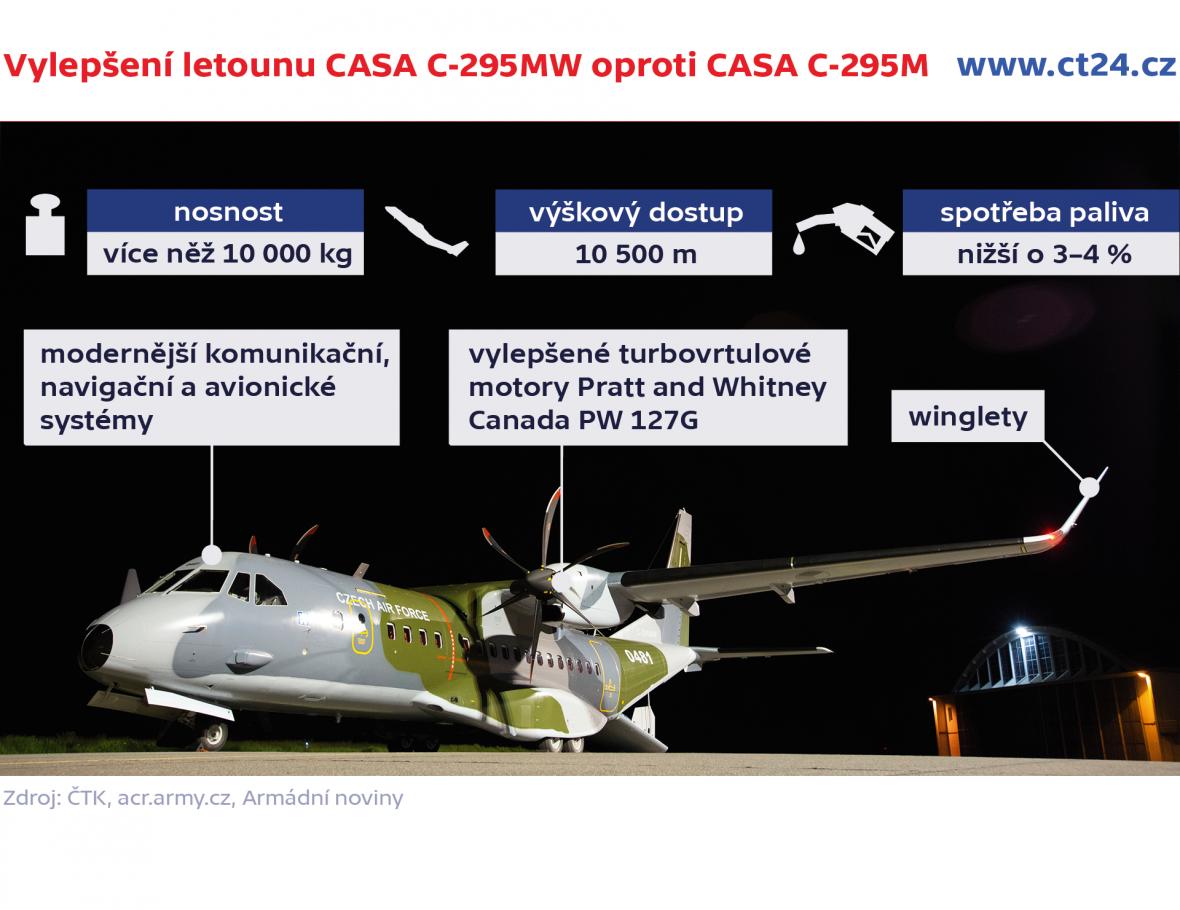 Vylepšení letounu CASA C-295MW oproti CASA C-295M