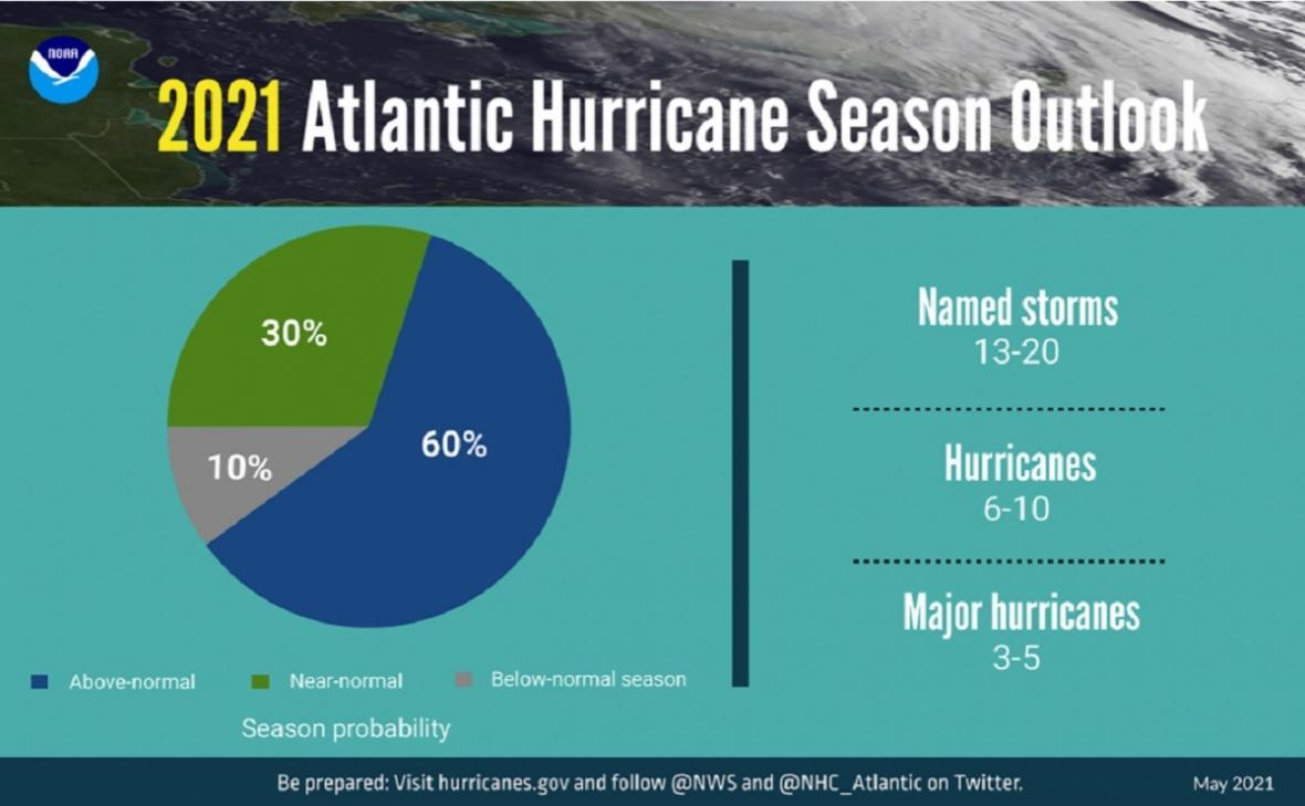 Hurikánová sezona 2021